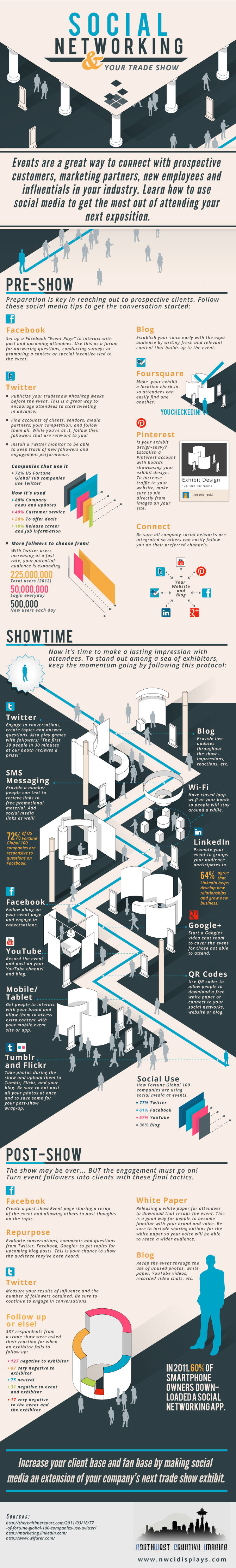 Social Media Trade Shows Infographic
